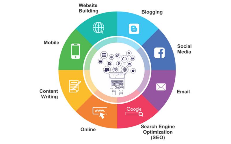 Untitled design - Digital / Online Marketing